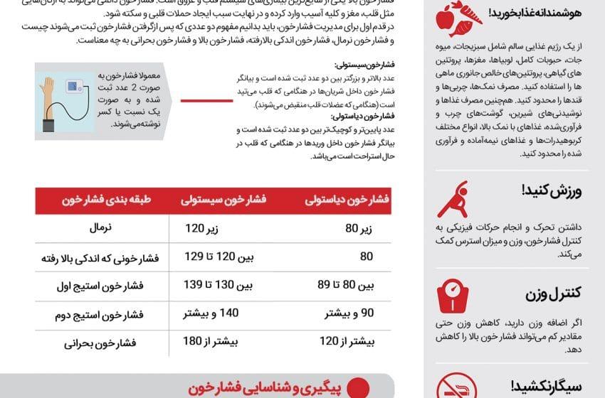 اینفوگرافیک| توصیه هایی برای کنترل فشار خون
