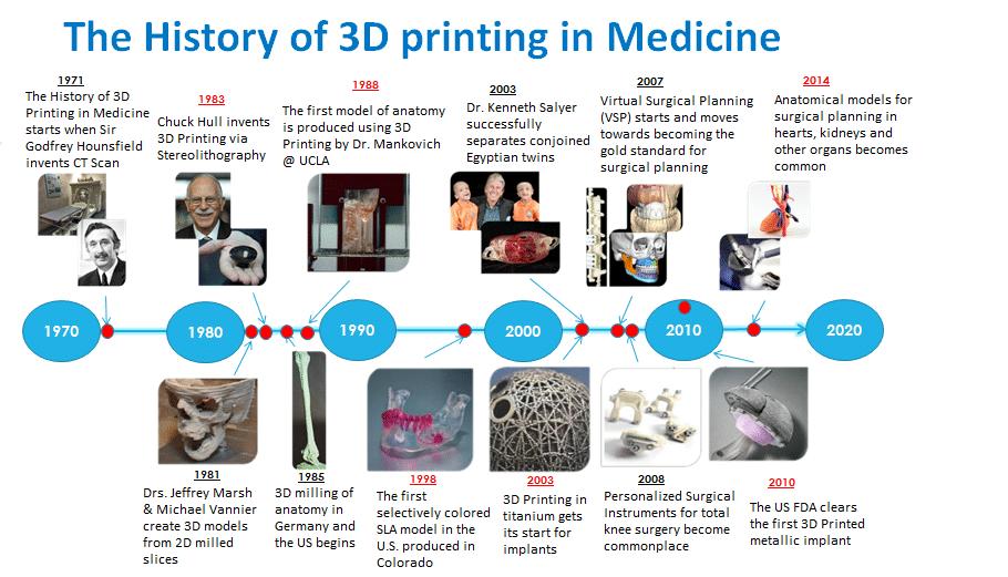تقویم زمانی پرینت سه بعدی در پزشکی