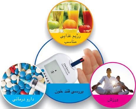 شتابدهنده - شتابدهنده دارویی - استارتاپ