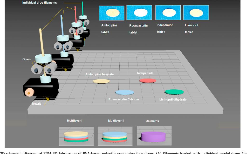 پرینت سه بعدی دارو با FDM