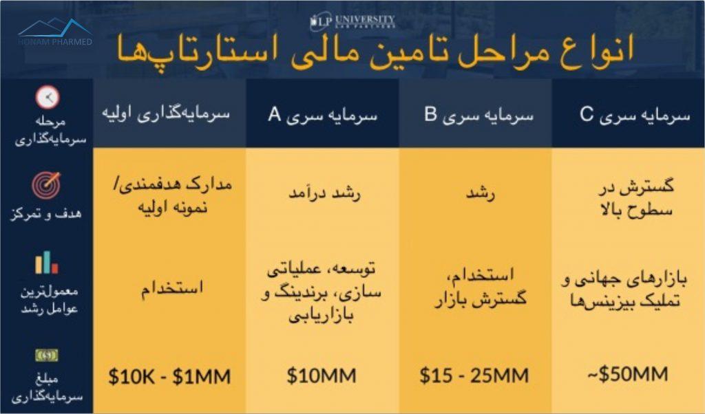 مراحل تامین مالی استارتاپ - شتابدهنده - شتابدهنده دارویی