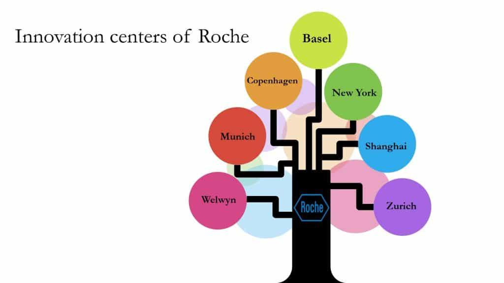 مراکز نوآوری شرکت Roche