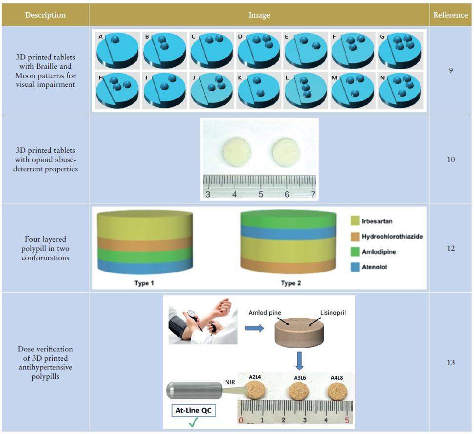 دستاوردهای کمپانی در پرینت سه بعدی