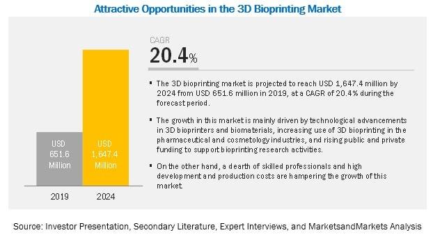 بازار پرینت سه بعدی زیستی - استارتاپ - شتابدهنده دارویی