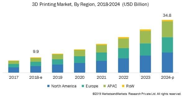 بازار منطقهای - استارتاپ - پرینت سه بعدی زیستی