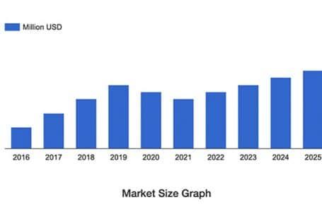 نرخ رشد مارکت پرینت سه بعدی