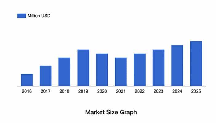 آنالیز مارکت و سهم بازار پرینت سه بعدی زیستی