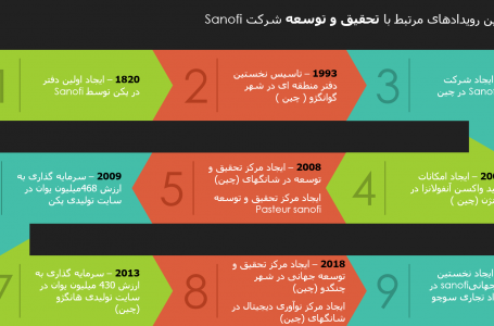 در واحد تحقیق و توسعه Sanofi چه اتفاقاتی میافتد؟