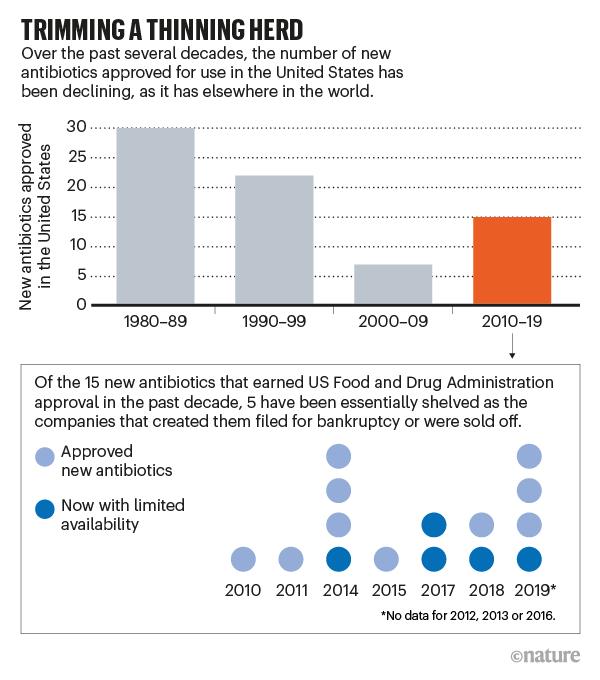 کاهش ورورد آنتیبیوتیکهای جدید به بازار