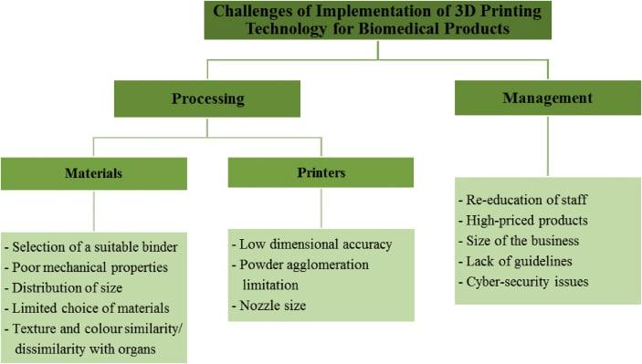 چالشهای استفاده از پرینت سه بعدی - چاپ سه بعدی - استارتاپ - شتابدهنده دارویی