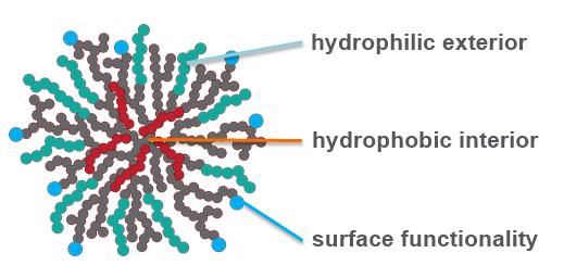نمایی از یک ساختار نانو در این استارتاپ