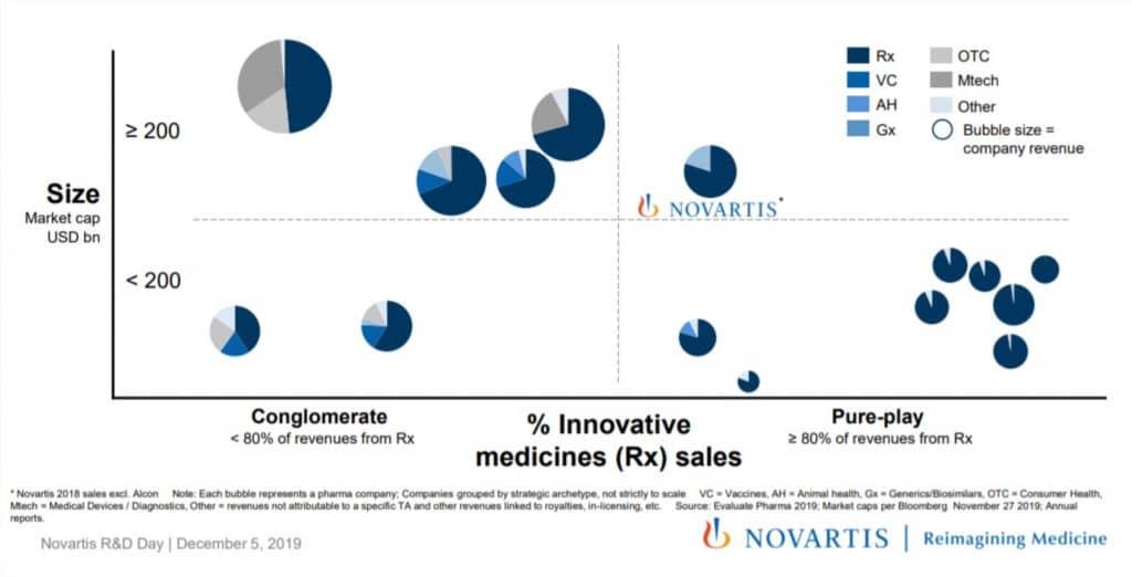 شرکت نوارتیس Novartis