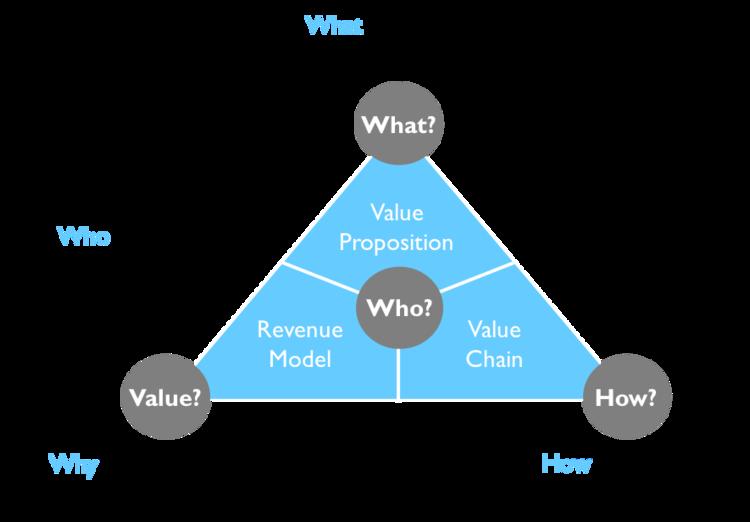 ثبت مدل اصلی کسب و کار - 2