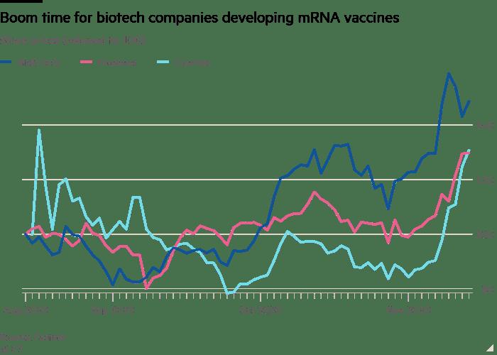 شرکت BioNTech و واکسن کرونا