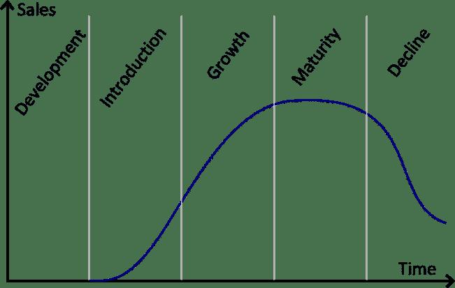 مارکتینگ در چرخه زندگی محصول - 4