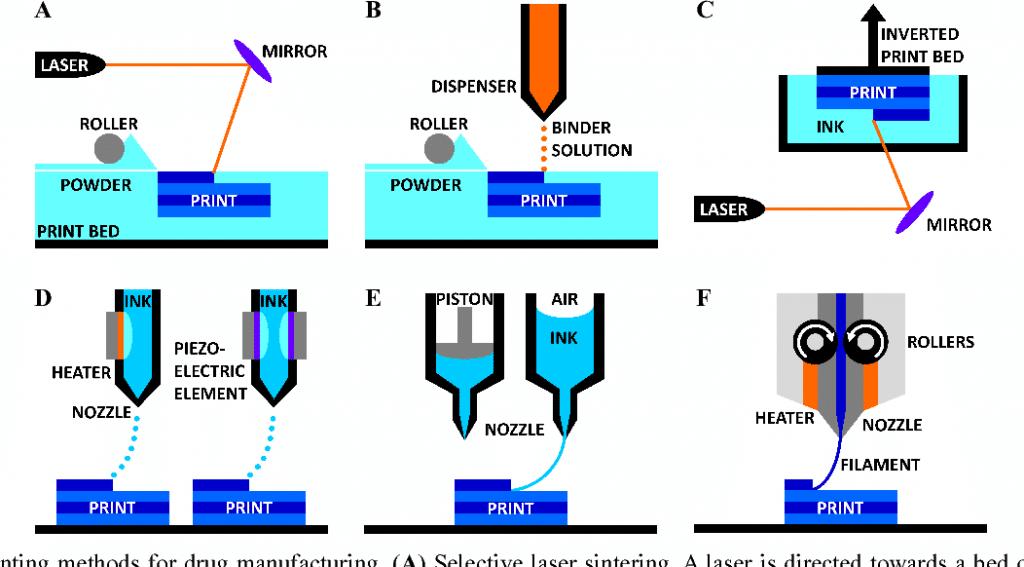 انواع تکنولوژی پرینت سه بعدی استفاده شده در داروسازی