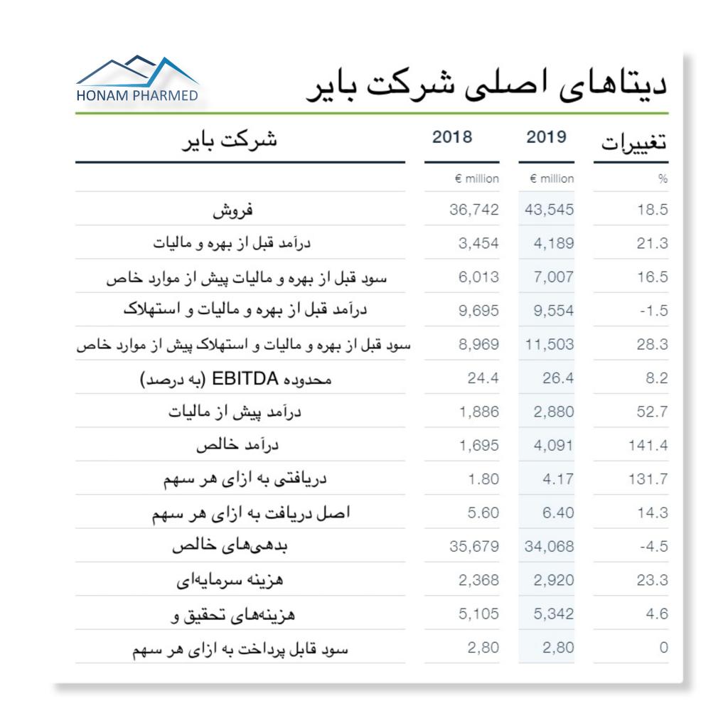 اطلاعات مالی شرکت بایر