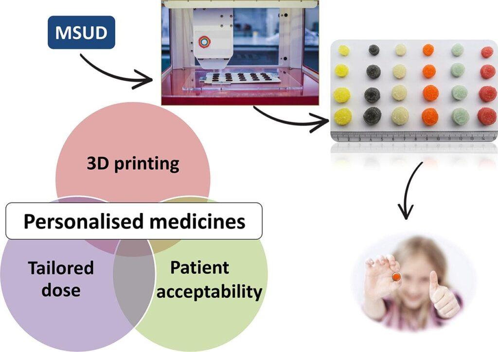 مطالعات بالینی پرینتلتهای پرینت سه بعدی