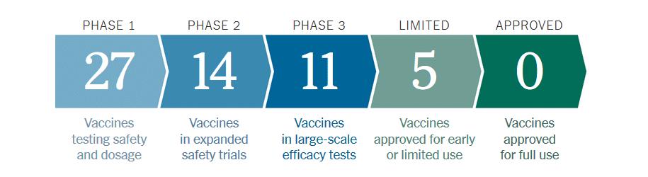 واکسن کرونا شتابدهنده