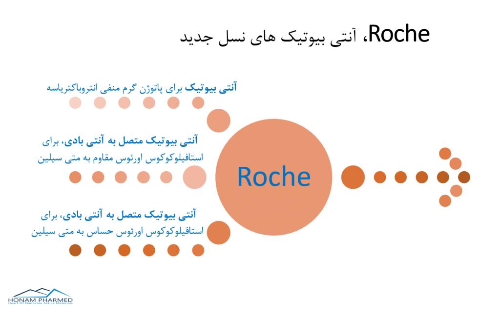 آنتی بیوتیک نسل جدید - Roche