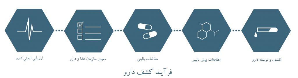 فرآیند کشف دارو - 1