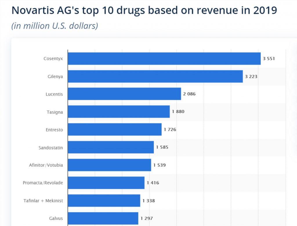 شرکت نوراتیس Novartis